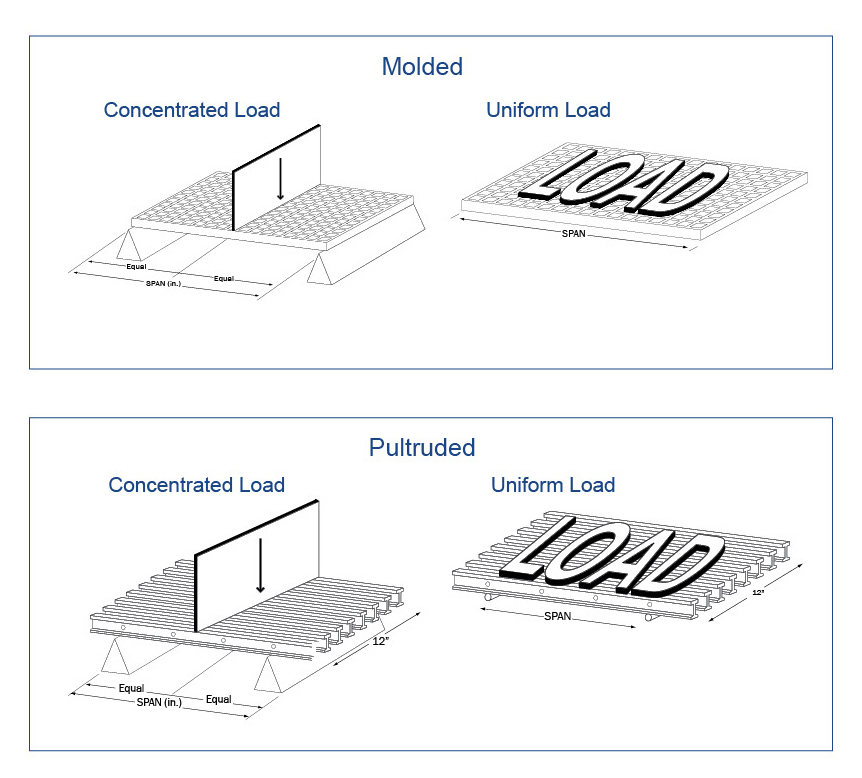 Marco_fiberglass_Load Table