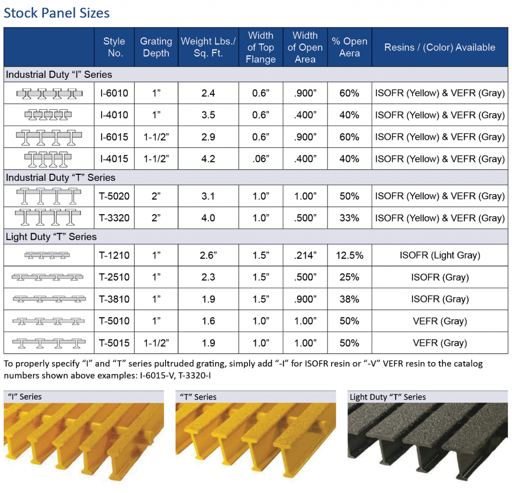 Pultruded Fiberglass stock panel sizes