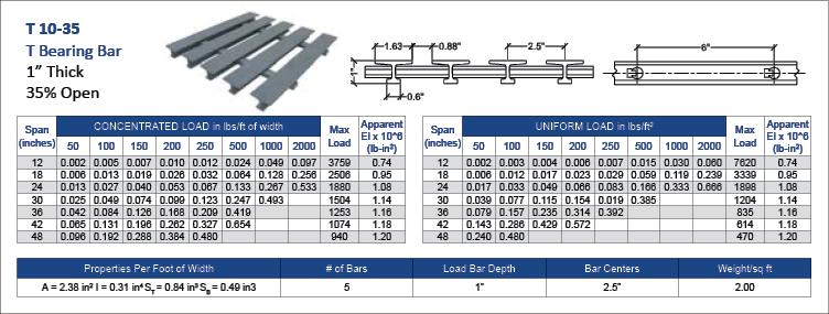 fiberglass-Pultruded-T-10-35-data
