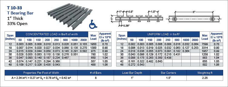 fiberglass-Pultruded-T-10-33-data