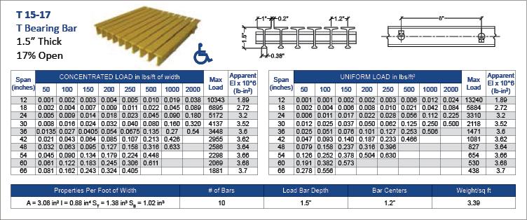 fiberglass-Pultruded-T-15-17-data-chart