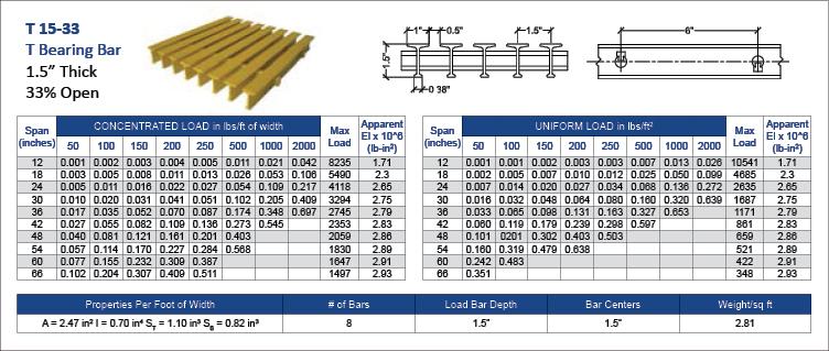 fiberglass-Pultruded-T-15-33-data-charts