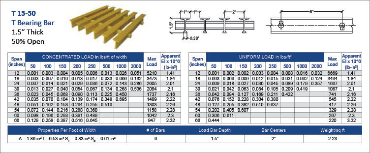 fiberglass-Pultruded-T-15-50-data-chart