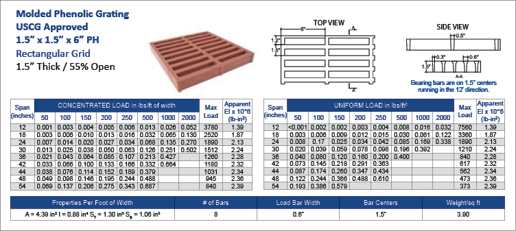 Molded phenolic grating 1-5x1-5x6