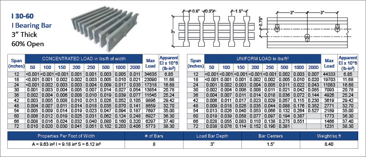 Marco Pultruded Grating I-30-60
